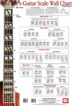 Guitar Scale Wall Chart Sheet Music