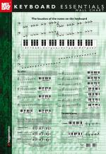 Keyboard Essentials Wall Chart Sheet Music