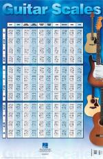 Guitar Scales Poster 22 Inch. X 34 Inch. Sheet Music
